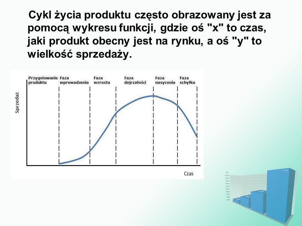 Cykl życia produktu często obrazowany jest za pomocą wykresu funkcji, gdzie oś x to czas, jaki produkt obecny jest na rynku, a oś y to wielkość sprzedaży.