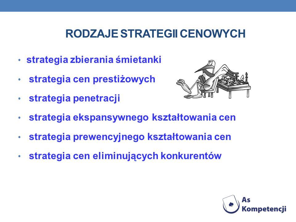 Rodzaje strategii cenowych