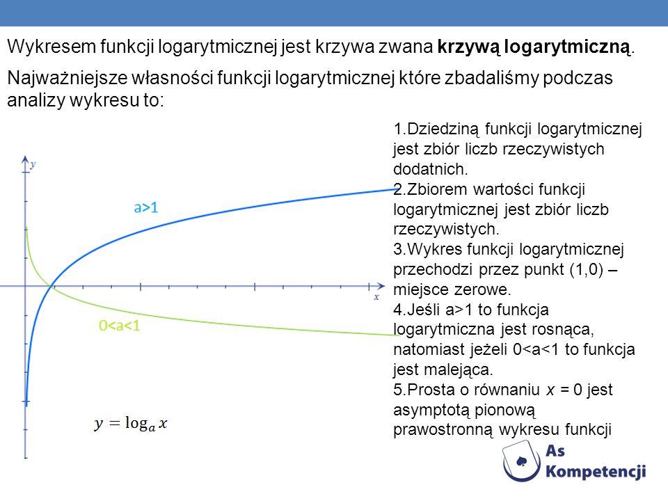 Wykresem funkcji logarytmicznej jest krzywa zwana krzywą logarytmiczną.