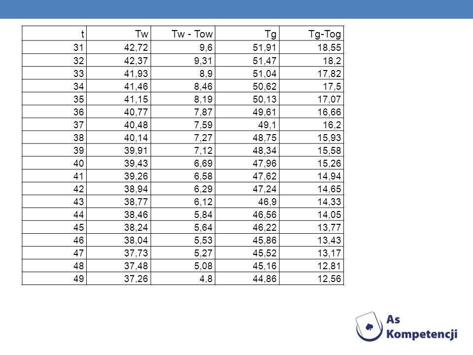 tTw. Tw - Tow. Tg. Tg-Tog. 31. 42,72. 9,6. 51,91. 18,55. 32. 42,37. 9,31. 51,47. 18,2. 33. 41,93. 8,9.