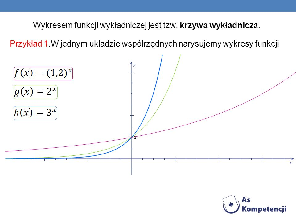 Wykresem funkcji wykładniczej jest tzw. krzywa wykładnicza.