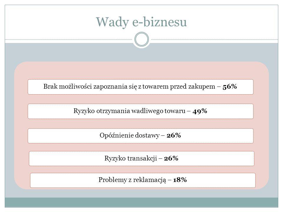 Wady e-biznesu Brak możliwości zapoznania się z towarem przed zakupem – 56% Ryzyko otrzymania wadliwego towaru – 49%