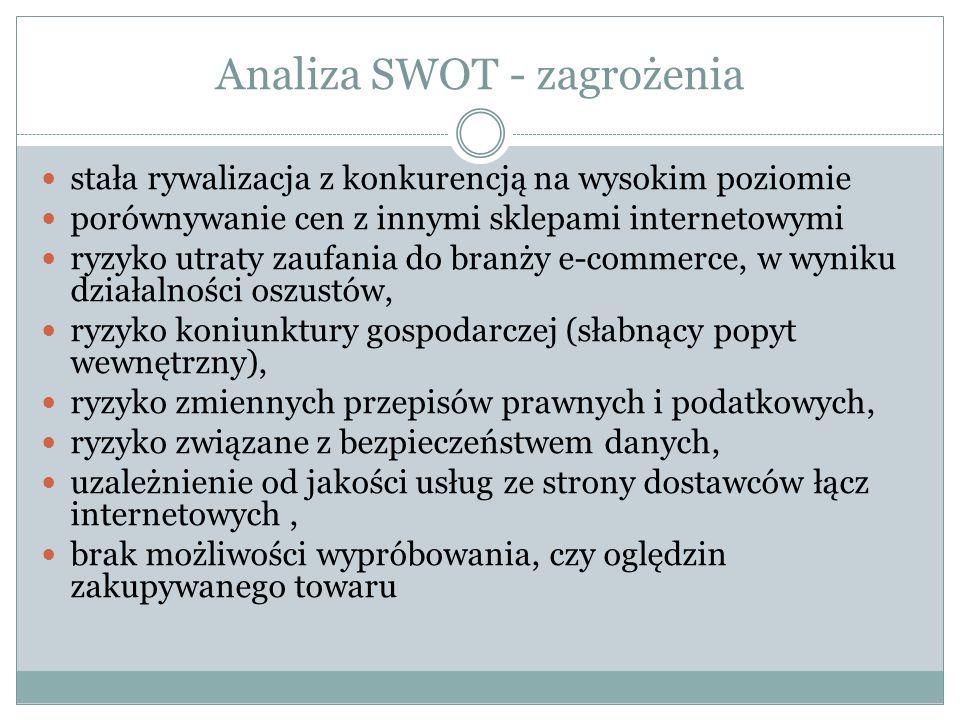 Analiza SWOT - zagrożenia