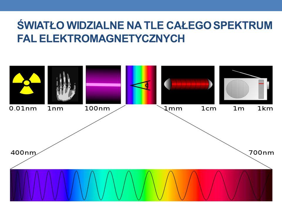 Światło widzialne na tle całego spektrum fal elektromagnetycznych