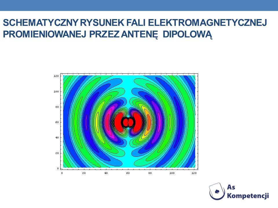 schematyczny rysunek fali elektromagnetycznej promieniowanej przez antenę dipolową
