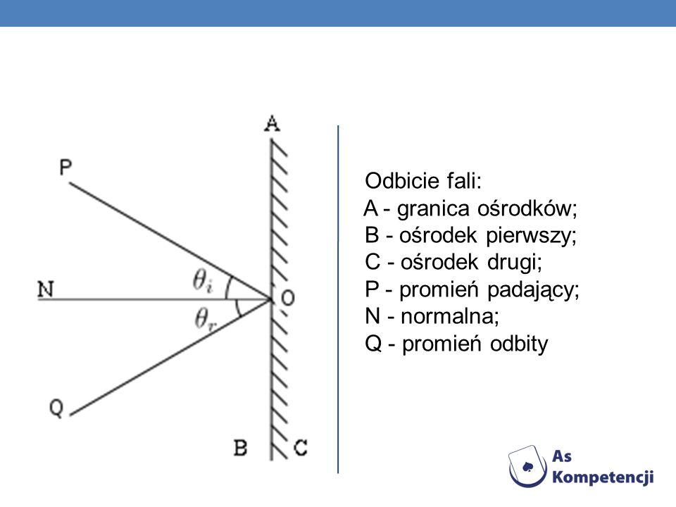 Odbicie fali: A - granica ośrodków; B - ośrodek pierwszy; C - ośrodek drugi; P - promień padający; N - normalna; Q - promień odbity