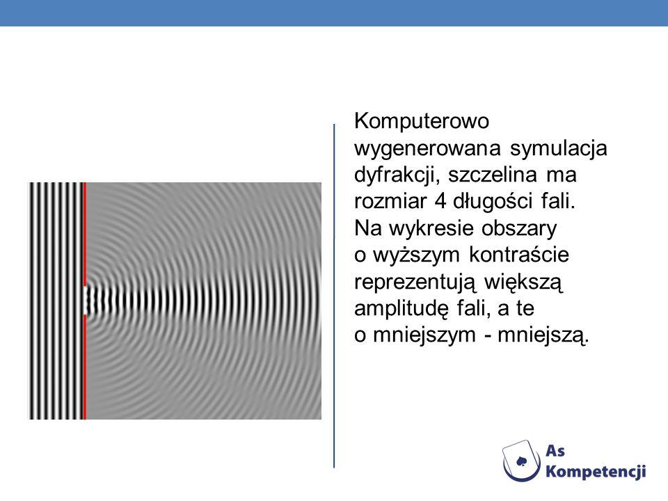 Komputerowo wygenerowana symulacja dyfrakcji, szczelina ma rozmiar 4 długości fali.
