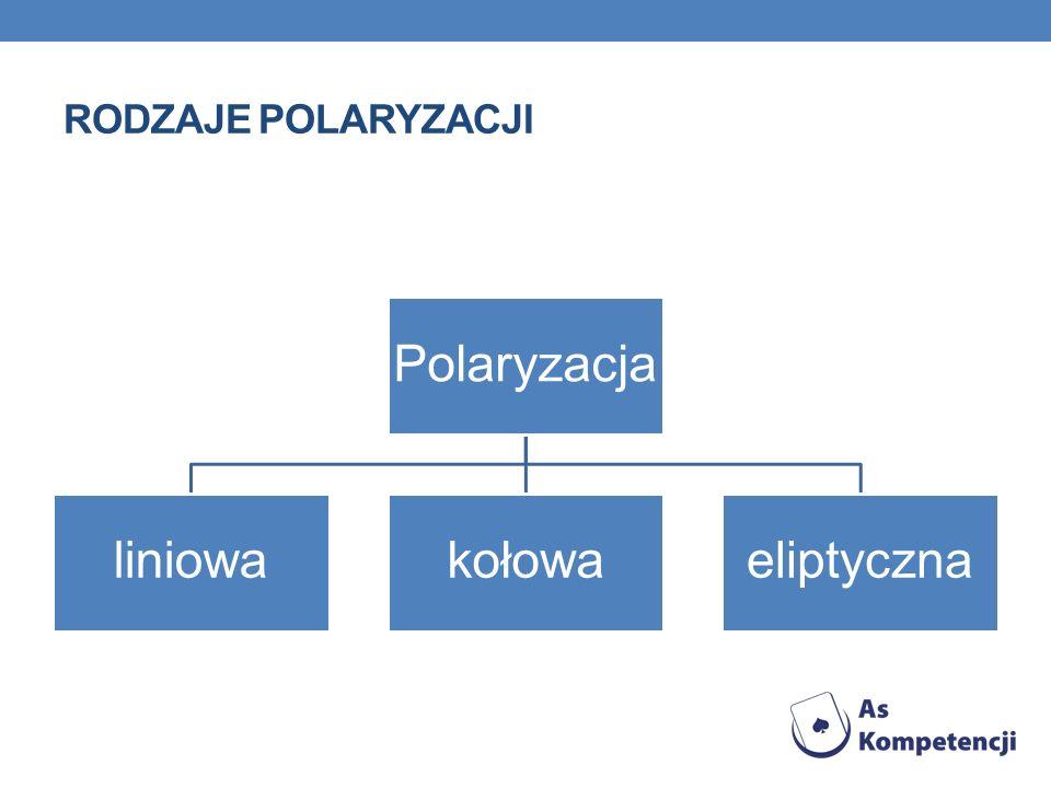 Rodzaje polaryzacji Polaryzacja liniowa kołowa eliptyczna