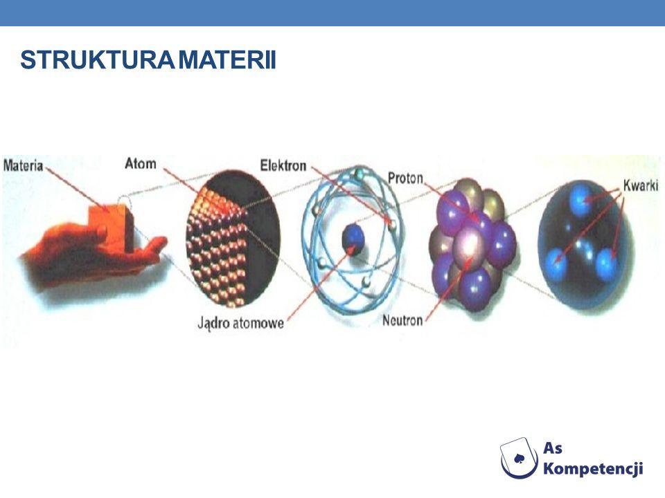 Struktura materii