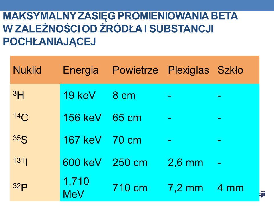 Maksymalny zasięg promieniowania beta w zależności od źródła i substancji pochłaniającej