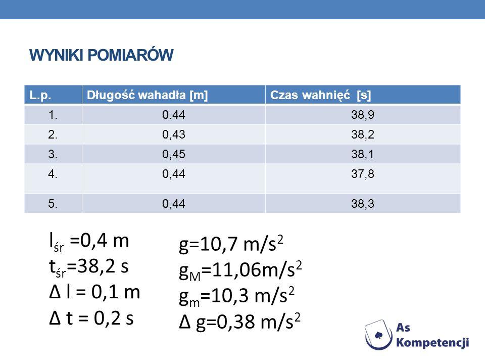 lśr =0,4 m g=10,7 m/s2 tśr=38,2 s gM=11,06m/s2 ∆ l = 0,1 m