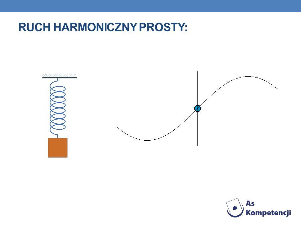 Ruch harmoniczny prosty:
