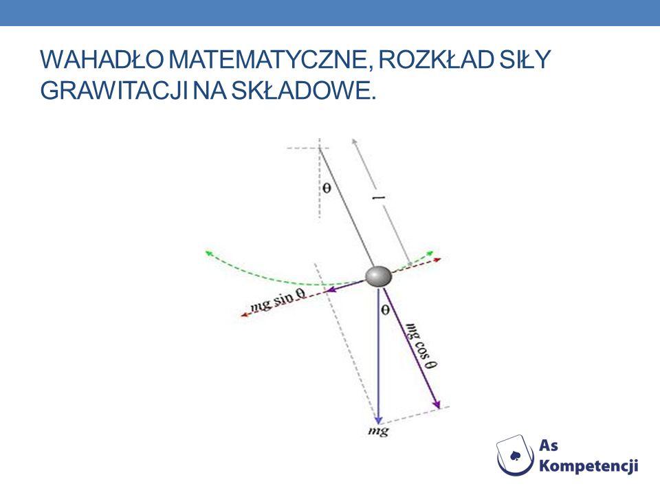 Wahadło matematyczne, rozkład siły grawitacji na składowe.