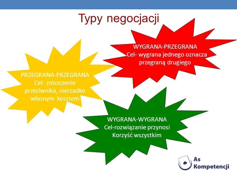 Typy negocjacji WYGRANA-PRZEGRANA Cel- wygrana jednego oznacza