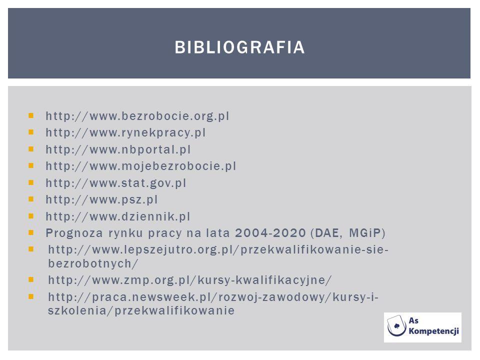 Bibliografia http://www.bezrobocie.org.pl http://www.rynekpracy.pl