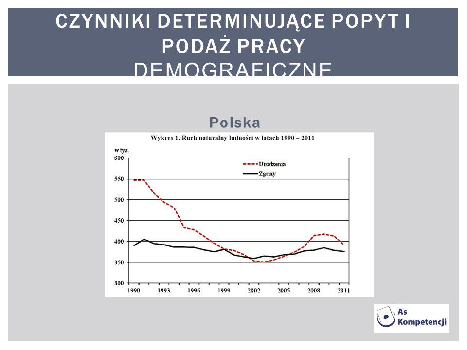 Czynniki determinujące popyt i podaż pracy Demograficzne
