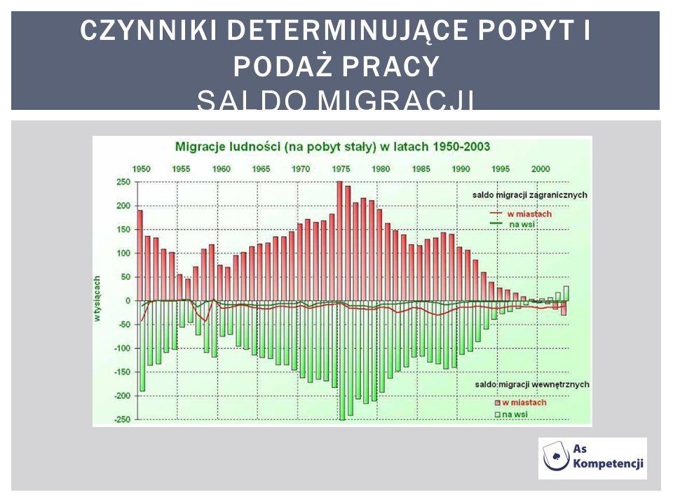 Czynniki determinujące popyt i podaż pracy saldo migracji