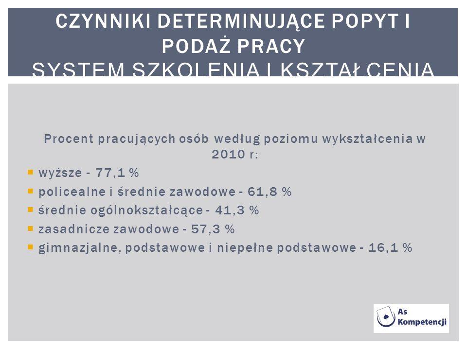 Procent pracujących osób według poziomu wykształcenia w 2010 r: