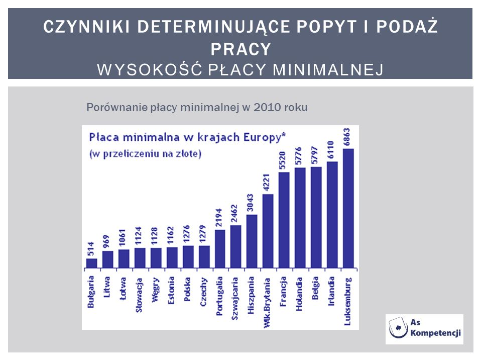 Czynniki determinujące popyt i podaż pracy wysokość płacy minimalnej