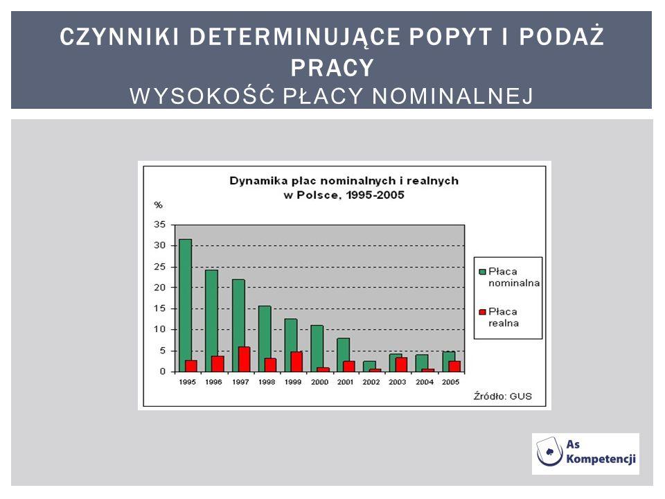 Czynniki determinujące popyt i podaż pracy wysokość płacy nominalnej