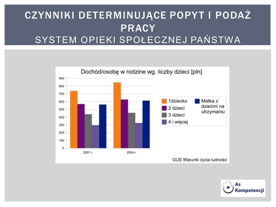 Czynniki determinujące popyt i podaż pracy system opieki społecznej państwa