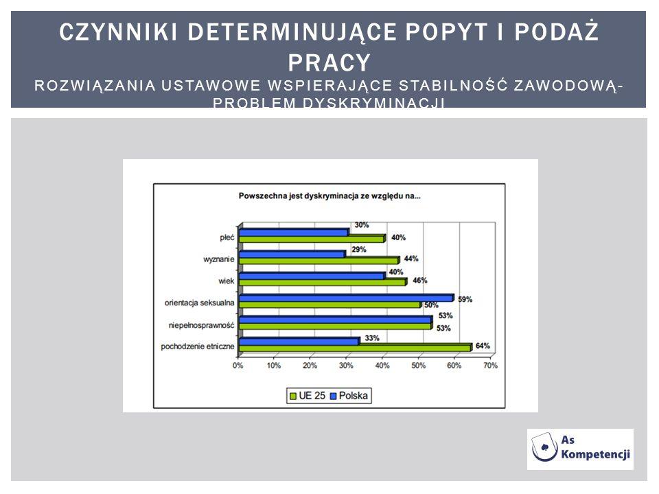 Czynniki determinujące popyt i podaż pracy rozwiązania ustawowe wspierające stabilność zawodową- problem dyskryminacji