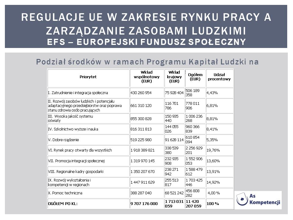 Regulacje ue w zakresie rynku pracy a zarządzanie zasobami ludzkimi EFS – Europejski Fundusz Społeczny
