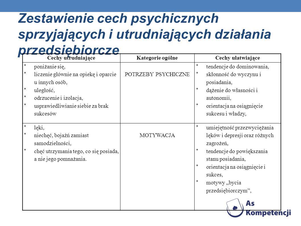 Zestawienie cech psychicznych sprzyjających i utrudniających działania przedsiębiorcze