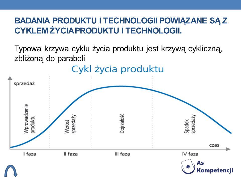 Badania produktu i technologii powiązane są z cyklem życia produktu i technologii.