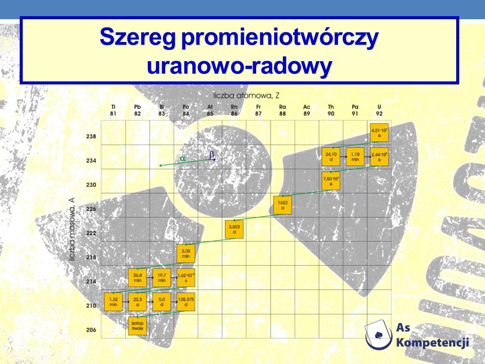 Szereg promieniotwórczy uranowo-radowy