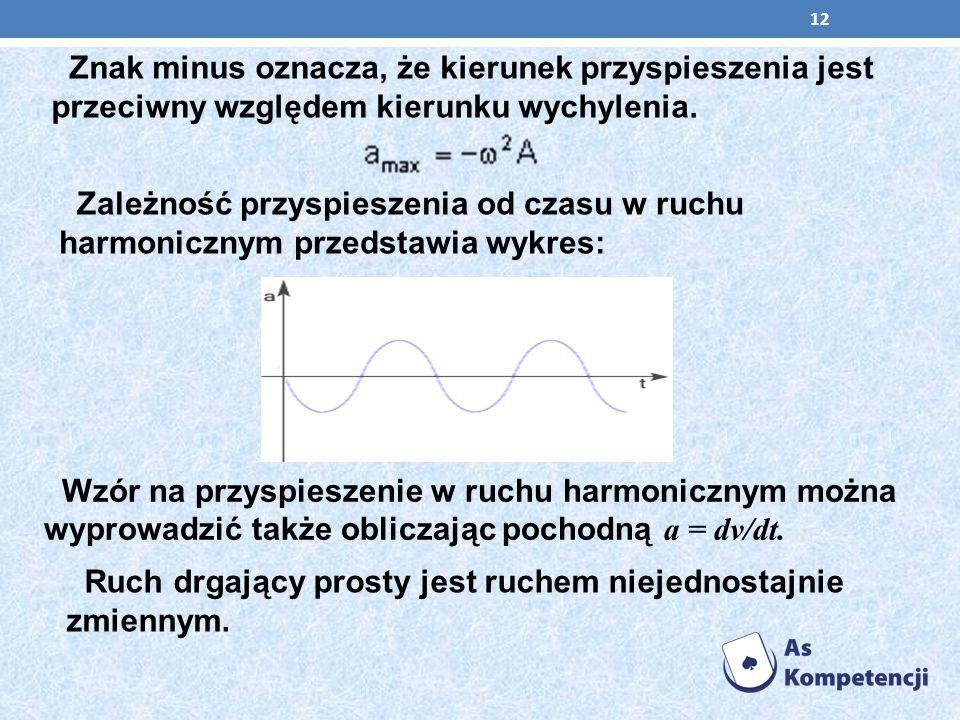 Znak minus oznacza, że kierunek przyspieszenia jest przeciwny względem kierunku wychylenia.