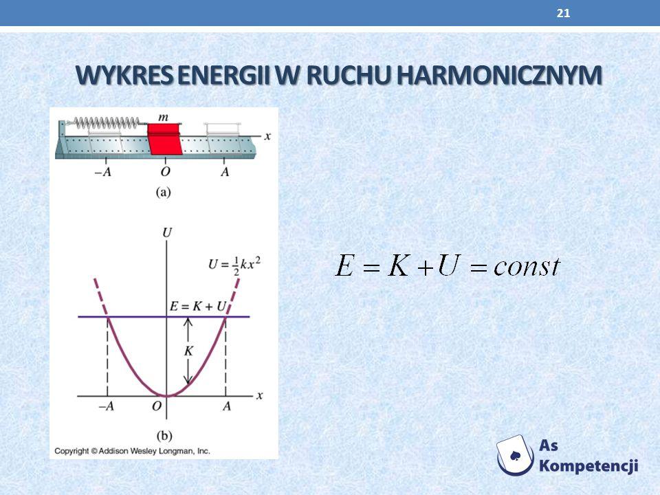 Wykres energii w ruchu harmonicznym