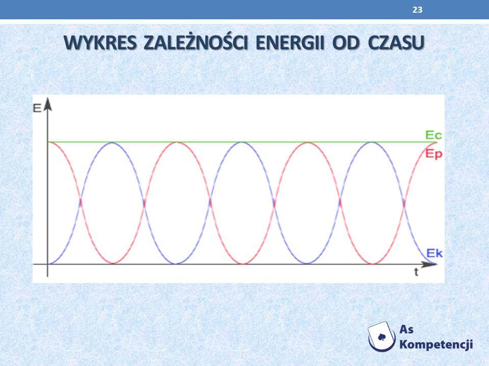 WyKres Zależności Energii od czasu