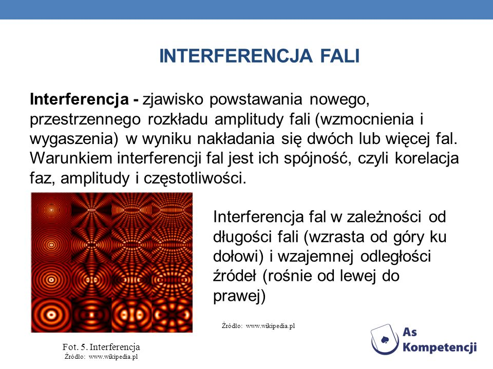 Interferencja fali