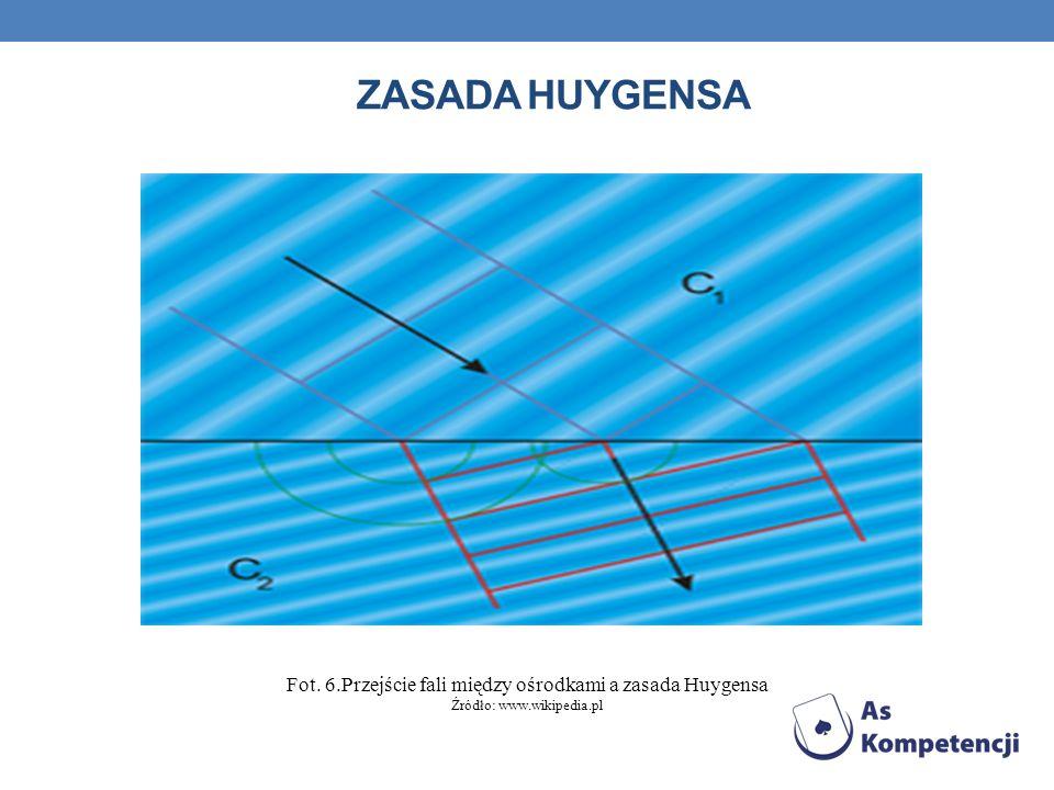 Zasada Huygensa Fot. 6.Przejście fali między ośrodkami a zasada Huygensa Źródło: www.wikipedia.pl