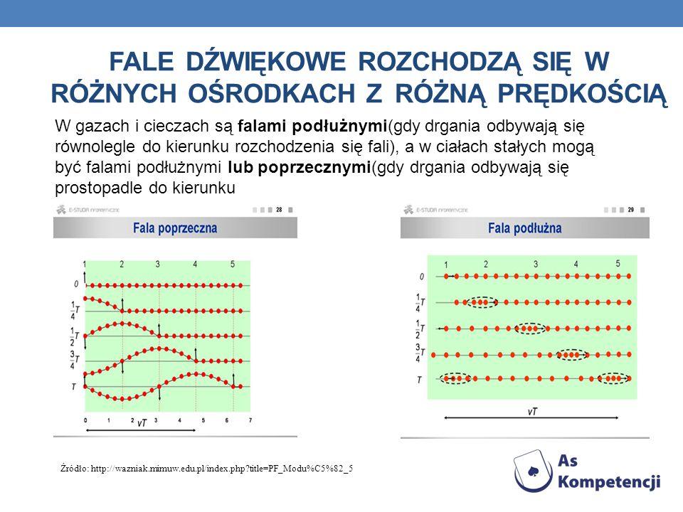 Fale dźwiękowe rozchodzą się w różnych ośrodkach z różną prędkością