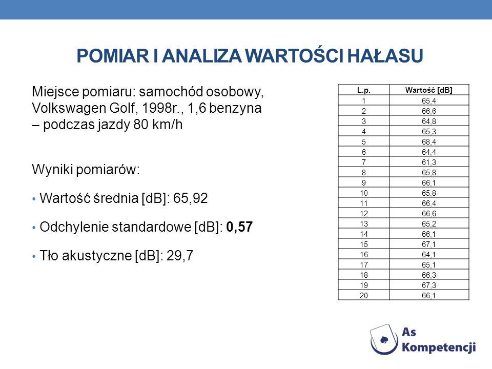 Pomiar i analiza wartości hałasu