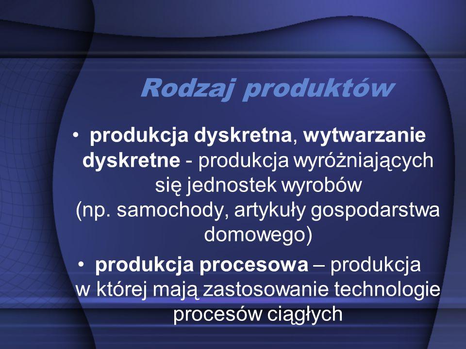 Rodzaj produktów