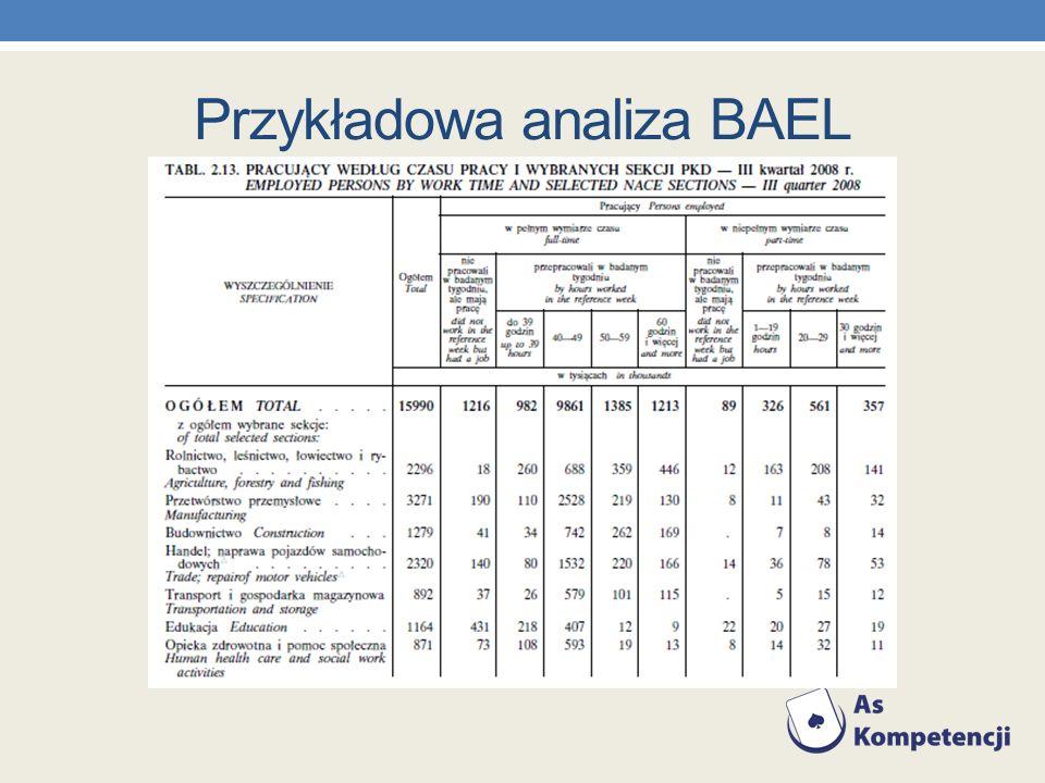 Przykładowa analiza BAEL