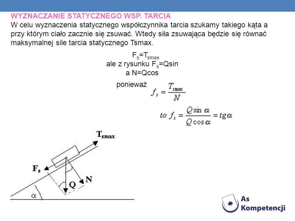 Fs=Tsmax ale z rysunku Fs=Qsin a N=Qcos ponieważ