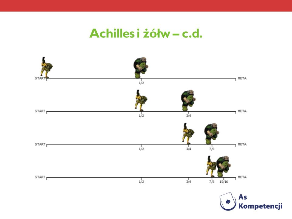 Achilles i żółw – c.d.