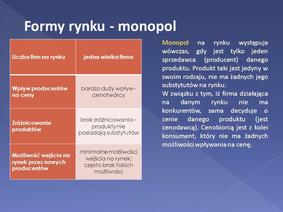 Formy rynku - monopol