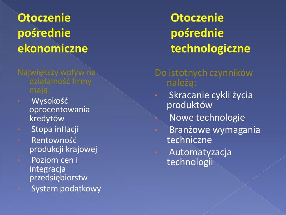 Otoczenie pośrednie ekonomiczne Otoczenie pośrednie technologiczne