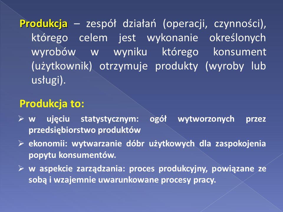 Produkcja – zespół działań (operacji, czynności), którego celem jest wykonanie określonych wyrobów w wyniku którego konsument (użytkownik) otrzymuje produkty (wyroby lub usługi).