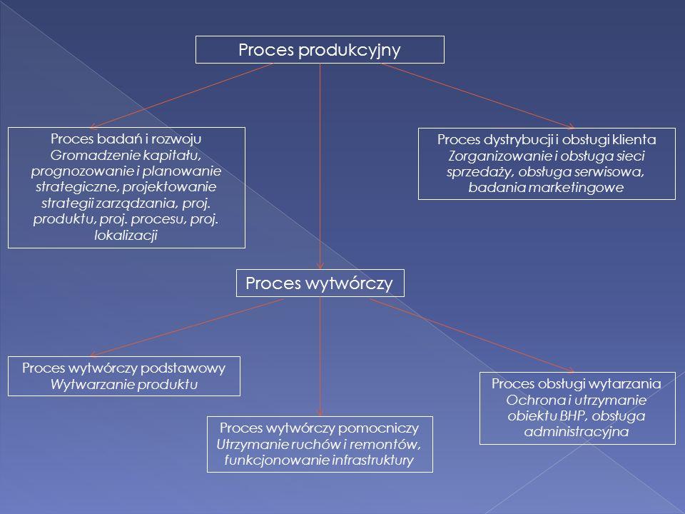 Proces produkcyjny Proces wytwórczy Proces badań i rozwoju