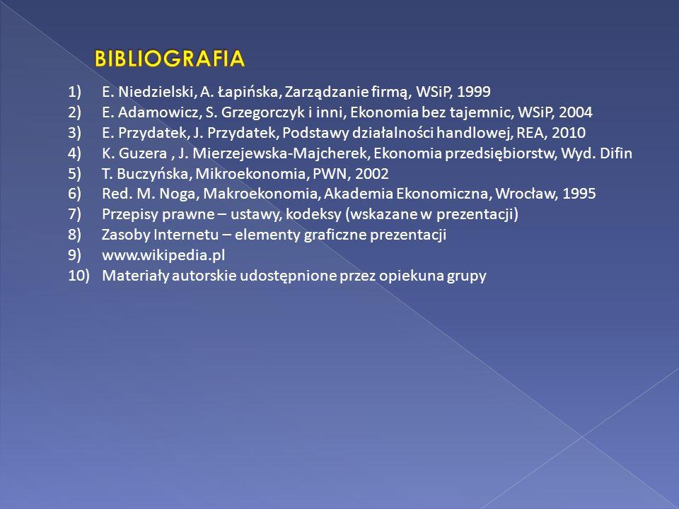 BIBLIOGRAFIA E. Niedzielski, A. Łapińska, Zarządzanie firmą, WSiP, 1999. E. Adamowicz, S. Grzegorczyk i inni, Ekonomia bez tajemnic, WSiP, 2004.