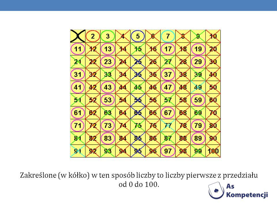 Zakreślone (w kółko) w ten sposób liczby to liczby pierwsze z przedziału od 0 do 100.