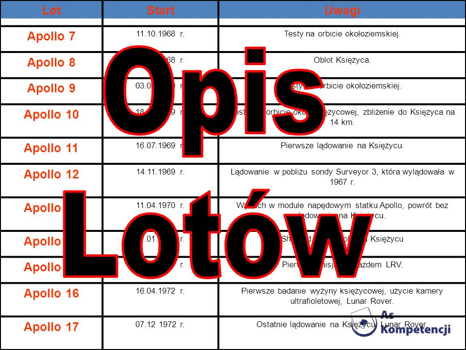 Opis Lotów Lot Start Uwagi Apollo 7 Apollo 8 Apollo 9 Apollo 10