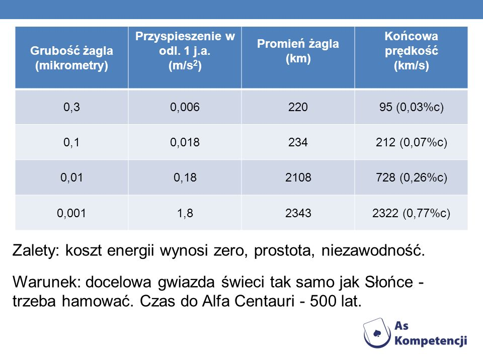 Grubość żagla (mikrometry) Przyspieszenie w odl. 1 j.a.