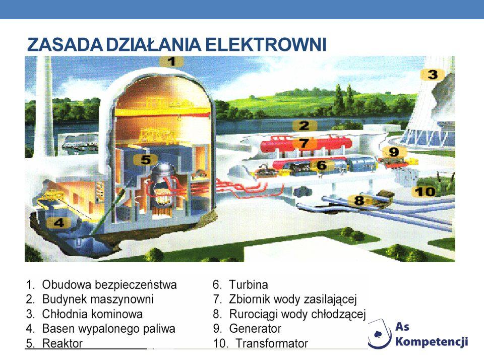 zasada działania elektrowni